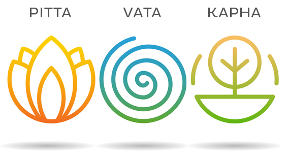 Know Thyself with the Dosha Quiz: The Most Versatile Self-Management Tool